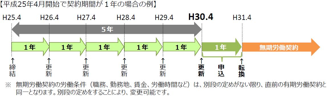 ご存知ですか?「無期転換ルール」   北海道労働局