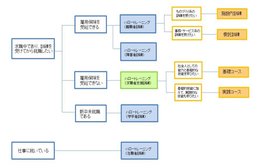 岡山県玉野公共職業安定所の地図 - goo地図