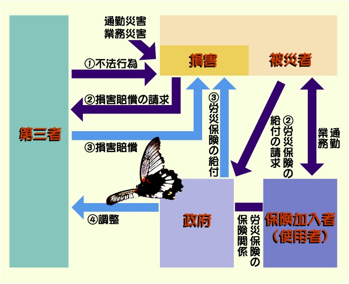 第三者行為災害について | 沖縄...
