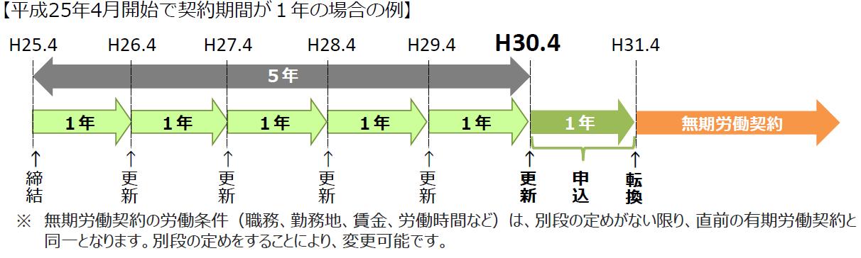 ご存知ですか?「無期転換ルール」について   富山労働局